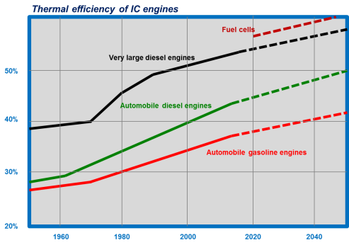 """thermal efficiency and """"emissions elsewhere"""" from electric ... electric car engine parts diagram"""