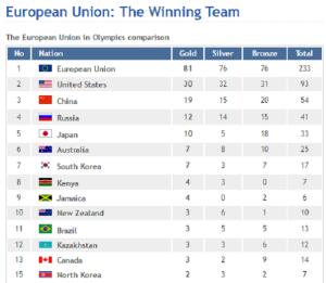 EU at the Olympics