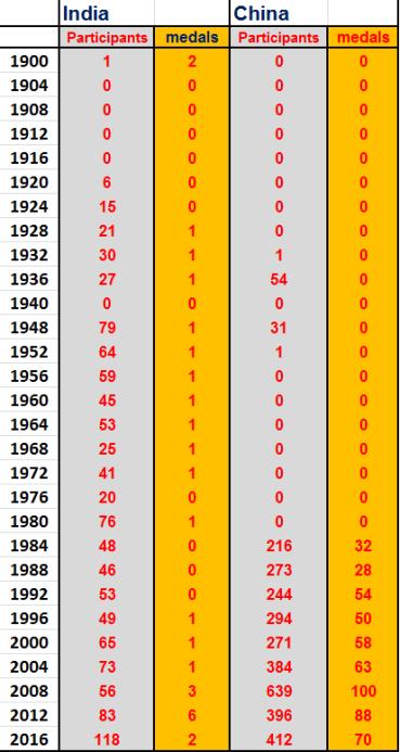 India China olympic record