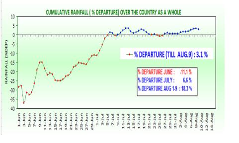 Monsoon cumulative rainfall till 9th august 2016