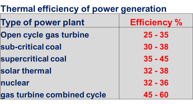thermal efficiency of power generation