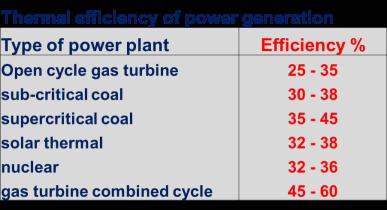 thermal efficiency of power generation