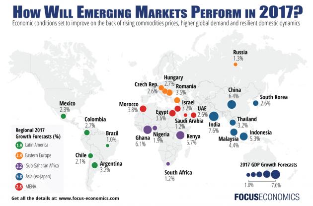 Focus Economics: Emerging Markets outlook 2017