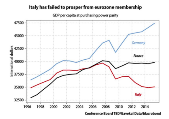 Italy: Performance in the Eurozone (graphic via Forbes)