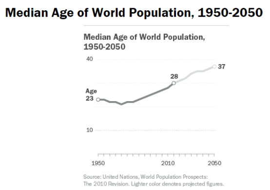 graphic by Pew Research