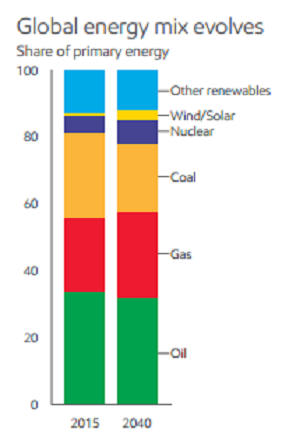Source: Exxon 2017 Outlook for Energy