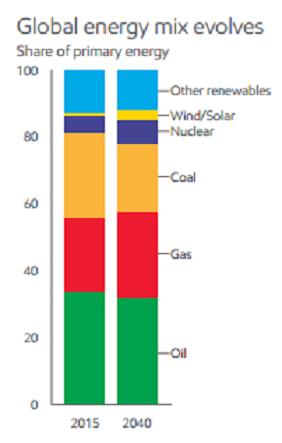 Source: Exxon 2017 Outlook for Energy