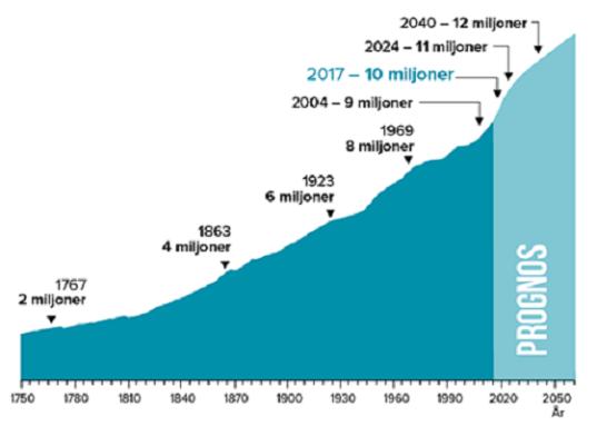 Sweden Population - SCB