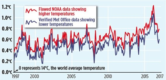 NOAA data manipulation (from David Rose - Mail on Sunday)