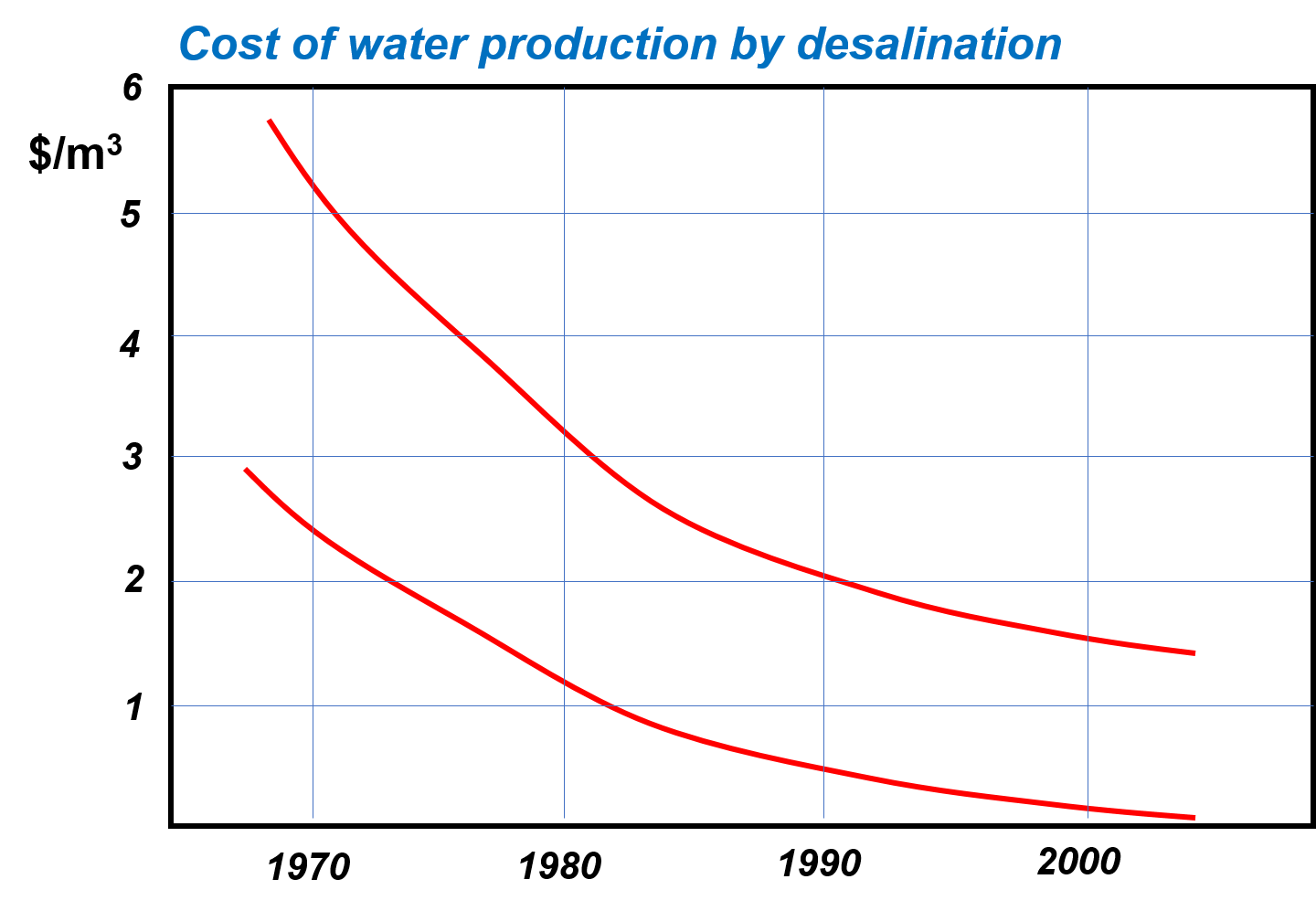 water desalination cost literature review and In his heralded 1994 annual review of energy and the environment article, which established the field of integrated water-energy studies, peter gleick employed a full-scale life cycle analysis of water and energy resources to explicate and quantify the water intensity of energy resource.